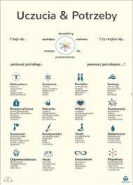 lista emocji – Szukaj wGoogle Google