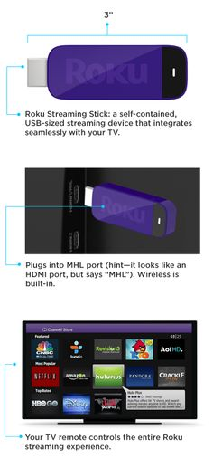 Roku Streaming Stick - all the power of a Roku streaming player in a tiny USB-sized streaming device!