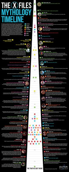 X-Files Mythology Timeline - TV Show Infographic. Topic: sci-fi, science fiction, alien, television series