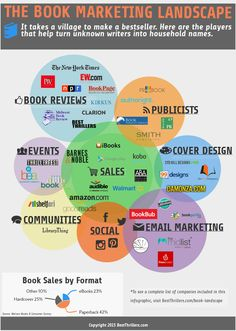 The Book Marketing Landscape - a list of most of the major players in the book marketing economy, including book publicists, publishing platforms, book reviewers, designers and more.
