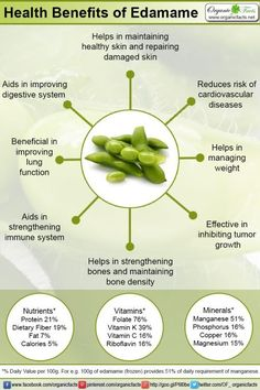 Health benefits of edamame include strong immune system, improved bone health, cardiovascular health, weight management and healthy digestive system. It has potential to inhibit tumor growth and may improve lung function in patients suffering from asthma. Lemon Benefits, Coconut Health Benefits, Benefits Of Edamame, Asthma, Protein, Stomach Ulcers, Cardiovascular Health, Bone Health, Stop Eating