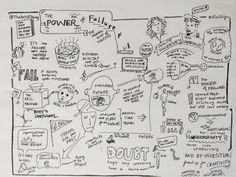 Sketchnotes, ingredients for a mind map, here: the art of failure