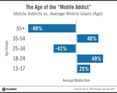 Heaviest mobile users make up fastest-growing segment: report - Mobile Marketer - Research