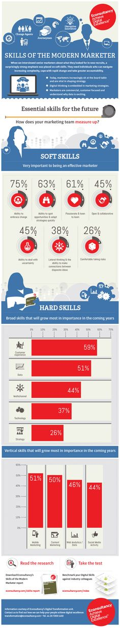 What are the essential skills for modern marketers? #infographic #infografia #marketing