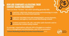 Here's how companies are allocating their content marketing budgets.