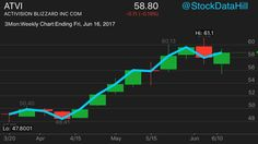 #E3 #E32017 #Weekly #Stock #Charts for #Activision #Blizzard $ATVI ends with lower #Low & lower #High #Bull #Candle and an up #Line #Slope.