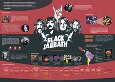 Infografía de Black Sabbath por Marina Mercado