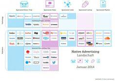 Native Advertising: Die Branche im Überblick   Online Marketing News