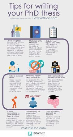 PhD thesis writing tips! #PhD #Infographic #tips: