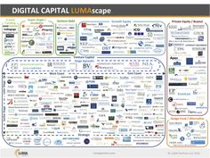 fundraising infographic & data digital-capital-lumascape by Terence Kawaja via Slideshare. Infographic Description digital-capital-lumascape by Terence International Jobs, Small Business Start Up, Accounting And Finance, Display Ads, Job Posting, Investing, Entrepreneurship, Tools, Digital Media