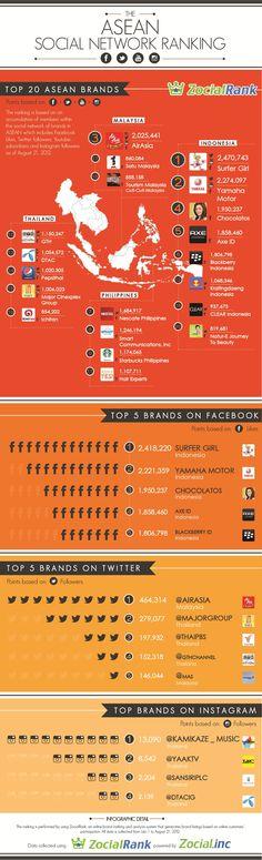 동남아시아 소셜네트워크 브랜드 랭킹
