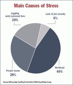 depression pie chart
