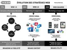 Evolution des stratégies web