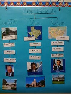 Great way to visually explain levels of government leadership! (I think this would be helpful to older kids too!)