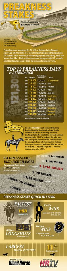Triple Crown Infographic: Preakness Stakes | BloodHorse.com