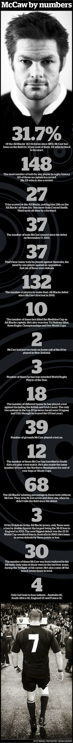 The Richie McCaw stats you won't believe