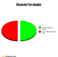 Reasons I'm Single: Jensen Ackles is taken & Dean Winchester isn't real.