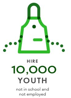 Hire 10.000 Youth not in school and not employed