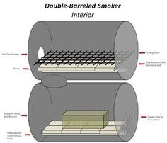The No-Weld Double-Barrel Smoker (and How to Use It) : 20 Steps (with Pictures) - Instructables Diy Smoker, Barbecue Smoker, Homemade Smoker, Bbq Grill, Barrel Stove, Barrel Grill, Ugly Drum Smoker, Stoves For Sale, Outdoor Oven