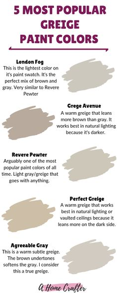 Popular Greige Paint Colors Popular Greige Paint Colors A Home Crafter ahomecrafter Other Paint Colors Gray Beige Greige Perfect Greige London Fog nbsp hellip Painting colors Sherwin Williams Agreeable Gray, Sherwin Williams Grau, Revere Pewter Sherwin Williams, Sherwin Williams Perfect Greige, Grey Beige Paint, Light Grey Paint Colors, Paint Colors For Home, Gray Color, Wall Colours