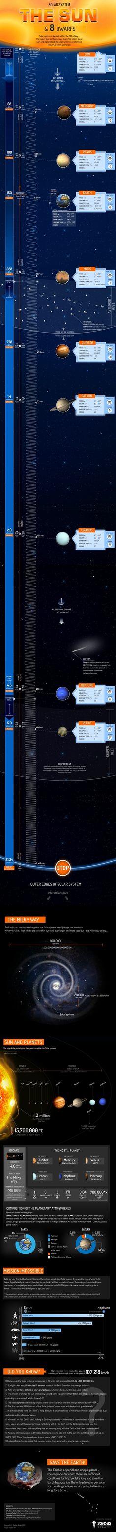 Skykishrain - Solar system. The sun 8 dwarfs