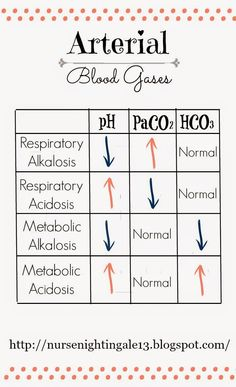 Nurse Nightingale: {ABGs} Arterial Blood Gases: The Ultimate Beginner's Guide. How to quickly assess your patient's ABGs. #nursingschool #RN #ABGs http://nursenightingale13.blogspot.com/