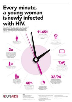 (BLOG) RED   Every Minute, a Young Woman Is Newly Infected by HIV.  An infographic from our friends at UNAIDS
