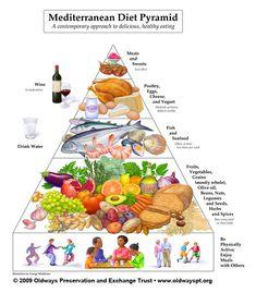 The Mediterranean Diet: Myths, Facts, and Health Benefits of a Mediterranean Diet