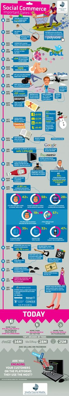 Timeline of Social Commerce History #Infographic