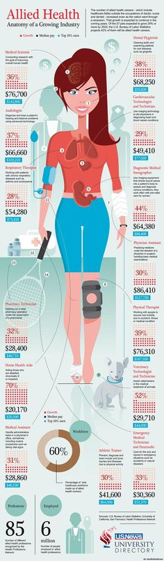 Allied Health   Visual. via topoftheline99.com