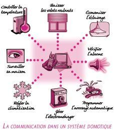 Les protocols Comme tous systèmes naissants, des protocoles de communications et gestions, sont souvent aussi nombreux que les systèmes... Puis certain subsistes. Je sais PFFFFFFFFFFFFFFFFFFFFFFFFFFF En fait la pluspart de ces protocols sont des mélanges...