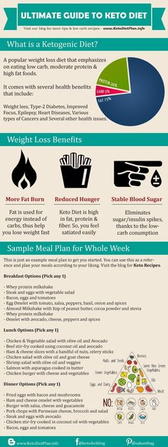 Get to know keto & start planning meals! Simple, beginner's guide to keto food & how it impacts the body.