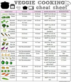 A quick reference chart to help you put together home cooked veggie meals!!!
