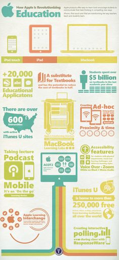 How Apple is Revolutionizing Education #infographic