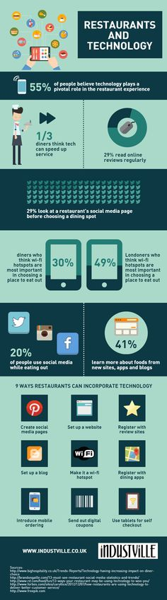 How Restaurant Technology Impacts Restaurant Customers [Infographic]