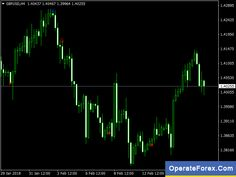 Pin By Free Forex On Forex Trading Candles
