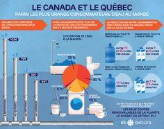 Le Canada et Le Quebec - parmi les plus grands consommateurs d'eau au monde / Canada and Quebec - among the world's top water consumers