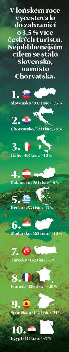 Kam Češi cestují nejčastěji? Nejnovější statistika ČSÚ. #cestování #dovolená #slovensko #chorvatsko #infografika