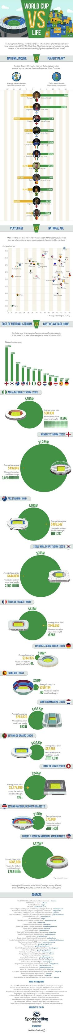 Here's how the salaries of World Cup stars compares to their everyday counter parts.