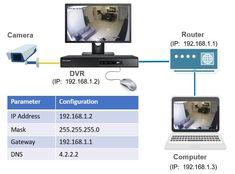 Hikvision-DVR Network Setup Diagram Tech Gadgets, Cool Gadgets, Dvr Cctv, Digital Video Recorder, Information Technology, Software, Diagram, Internet, Home