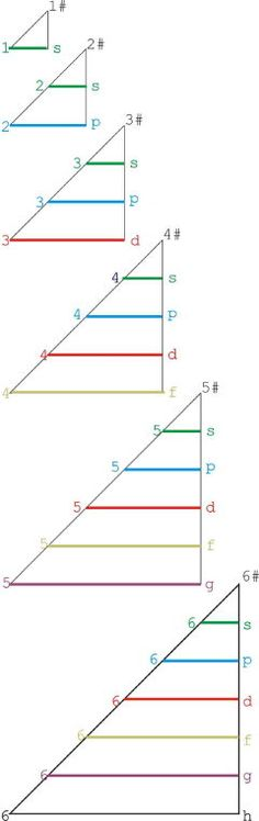 2009 Janet Based Periodic Table Layout By Ivan Antonowitz.