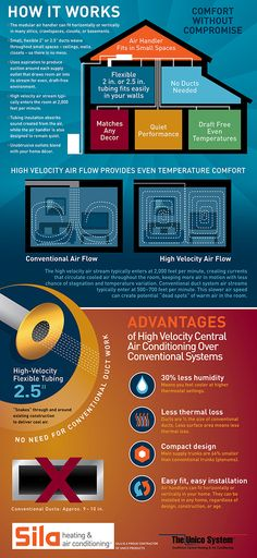 High velocity air conditioning for retrofits