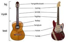 """Hogy mi is a különbség kinézetre és felépítésben egy """"száraz"""" és egy elektromos gitár között?"""