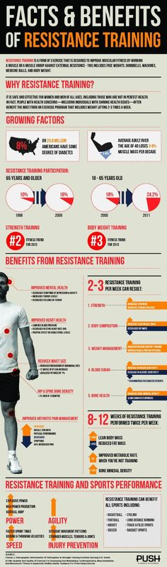 This chart shows all the health benefits of resistance or weight training.