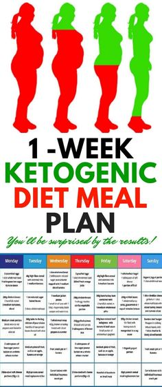 1-Week Ketogenic Die