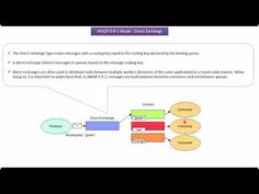 What is Direct Exchanges in RabbitMQ? Spring Tutorial, Java, Science And Technology, Coding, Messages, Youtube, Pattern, Design, Patterns