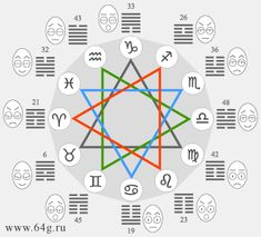spheres of hexagrams i-ching