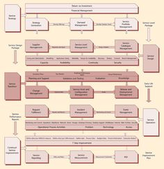 ITIL Service Lifecycle Model It Service Management, Change Management, Business Management, Process Map, Process Flow, Stakeholder Management, Security Architecture, Project Management Certification, Enterprise Architecture