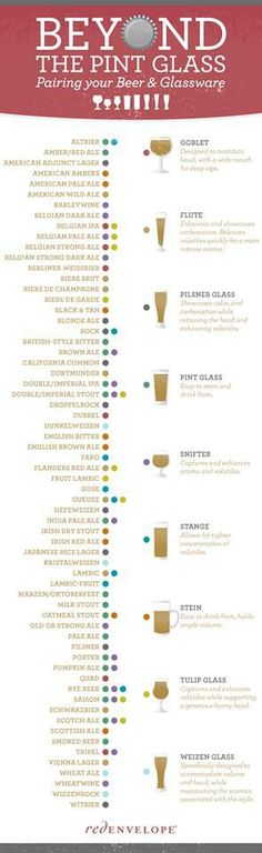 Choose the proper glass for the proper beer.