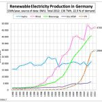Germany Reached Nearly 75% Renewable Power Use On Sunday